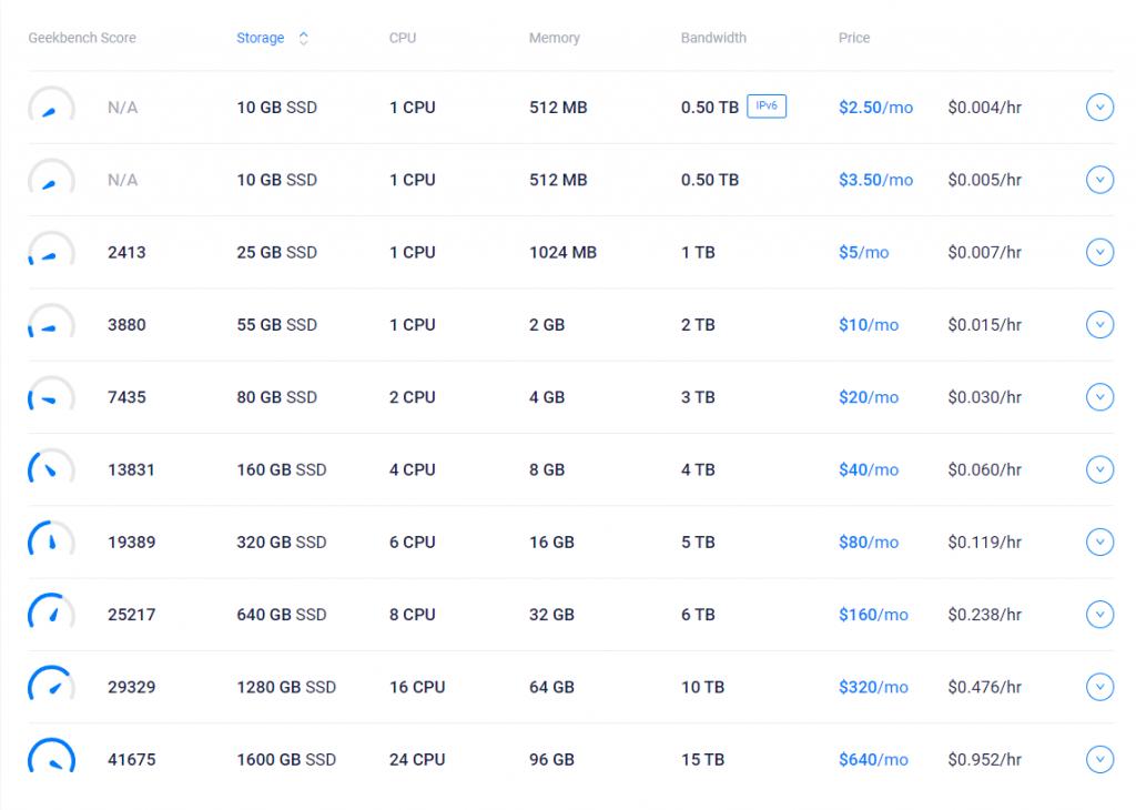 Bảng giá VPS của Vultr